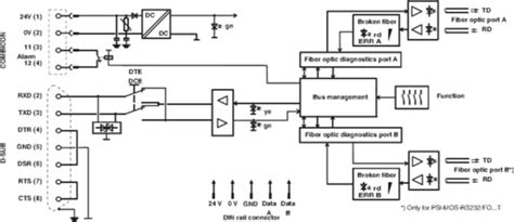 Serial to Fiber Converter | PSI-MOS-RS232/FO 850 T | Perle