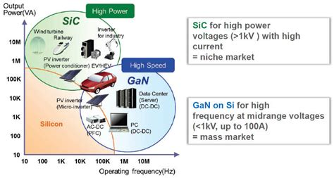 GaN-on-Si power transistors from French lab Leti