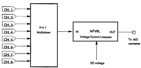 Variable Filters, Variable Frequency, Low Pass High Pass