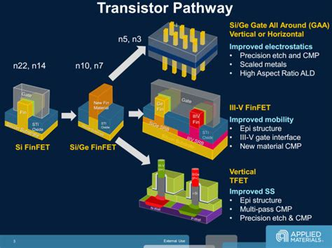 Transistors will stop shrinking in 2021, but Moore's law