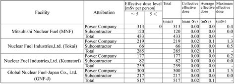 Radiation Exposure Data for Nuclear Power Plant Workers
